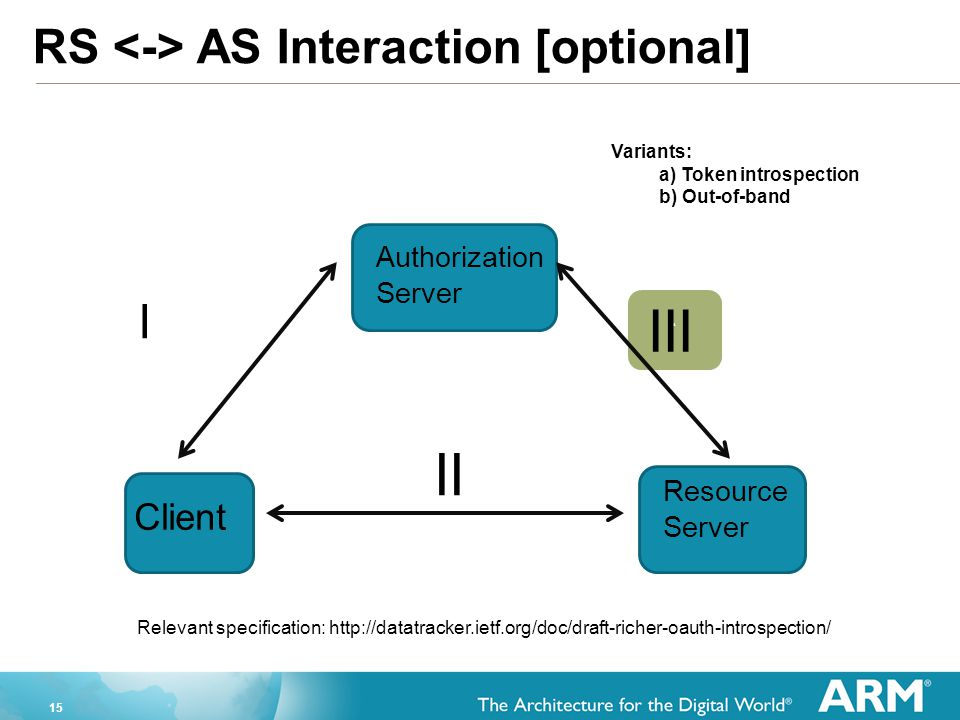 III II RS <-> AS Interaction [optional] I Client Authorization
